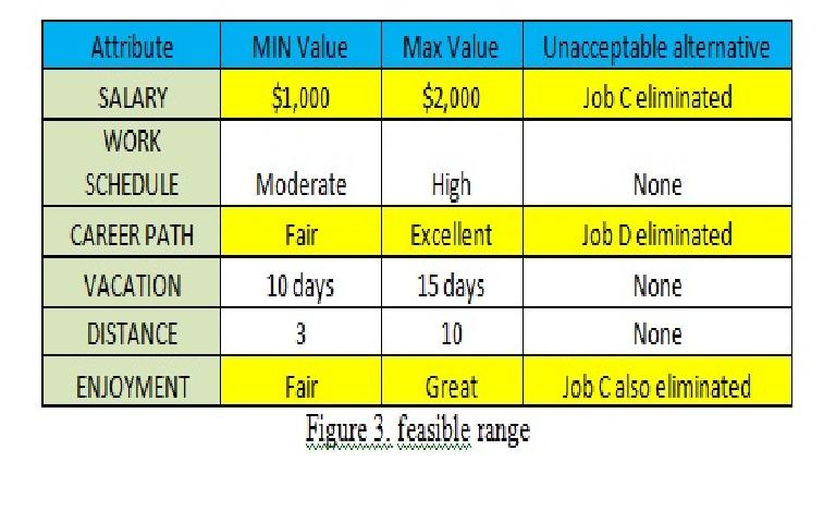 Compensatory vs non compensatory stock options