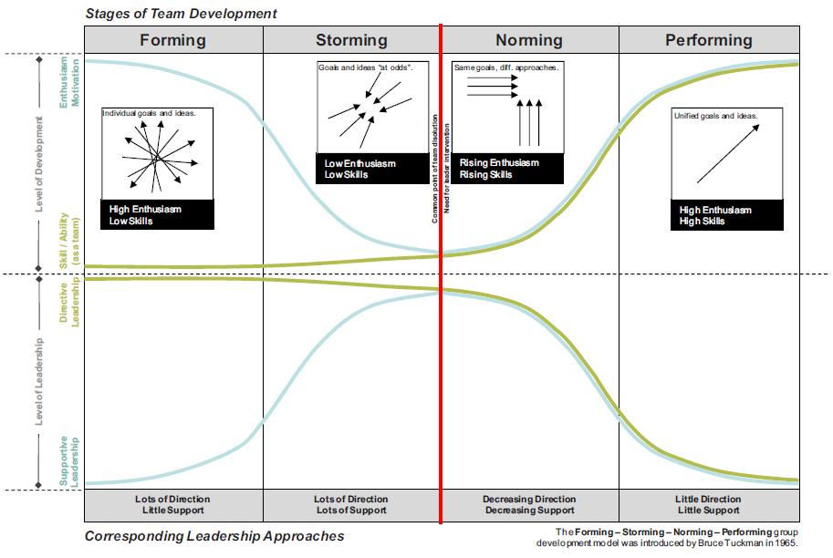 Using the Stages of Team Development