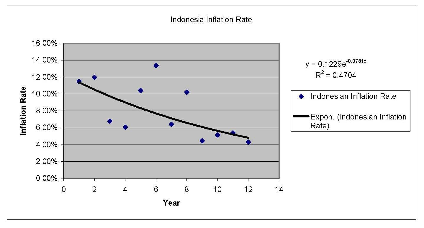 inflation and indonesia The difference between the consumer price index (cpi) and inflation is a source of confusion for many at its easiest level, the consumer price index in the.