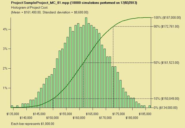 MSProjectSampleMC_Cost