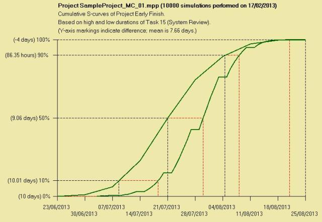 MSProjectSampleMC_Time
