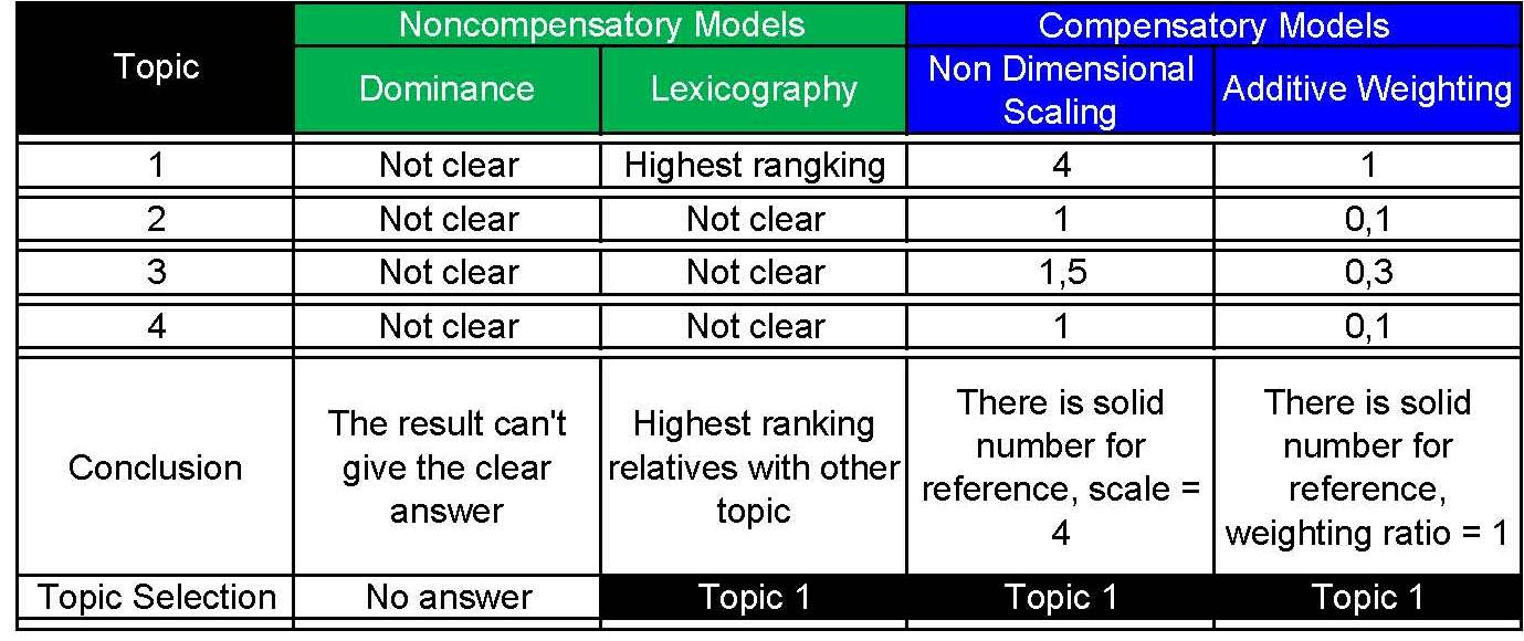 w4 ap paper topic selection using compensatory models