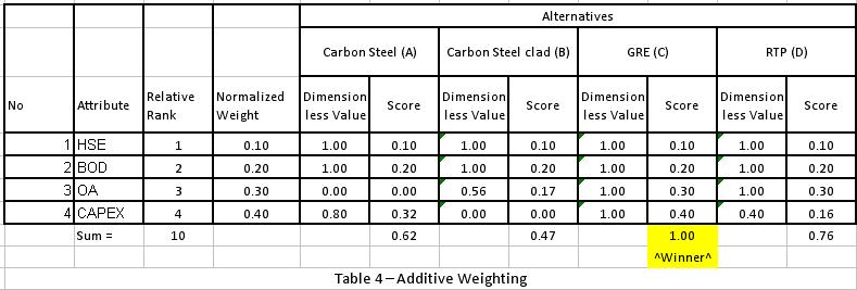 how to use a-weighting table