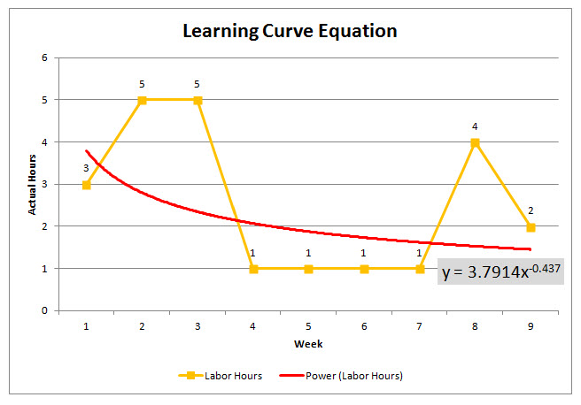 learning curve essay Check out our top free essays on learning curve theory to help you write your own essay.