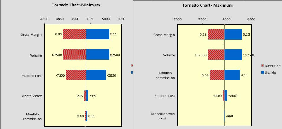 W15skrisk and decision model mercure aace 2013 tornado diagram ccuart Images