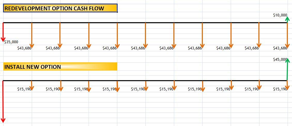 Phairzios Cash Flow Chart Excel
