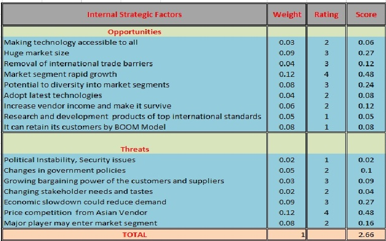 efas ifas table Summarizes a corporation's strategic factors by combining the external factors from the efas table with the internal factors from the ifas table.