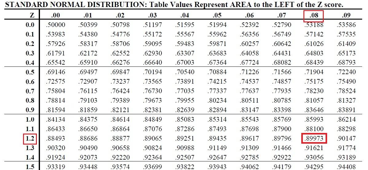 Source: http://www.stat.tamu.edu/~lzhou/stat302/standardnormaltable ... Z Score Table Percentile