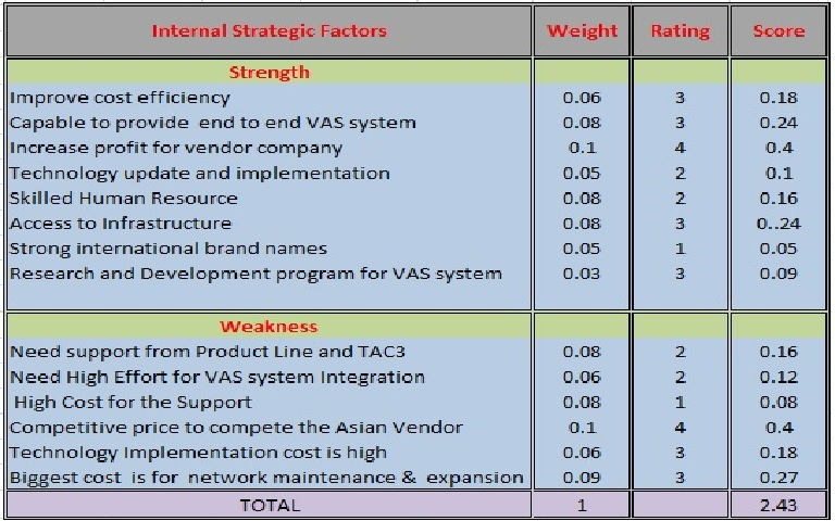 efas external factors analysis summary table The efas stands for the external factors analysis summary the efas table lists the opportunities and threats faced by a company, which has five columns in the first column the opportunities and threats of the company are listed, in the second column the weight assigned to each factor is mentioned.