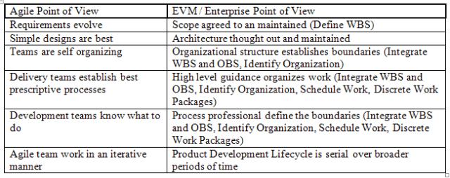 W15-Agile_Guidelines-EVMApproach