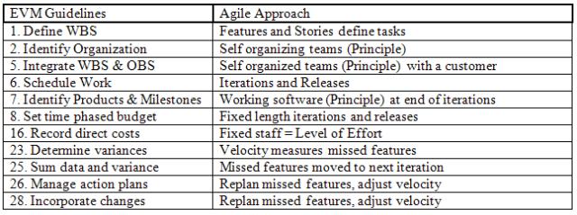 W15-EVM_Guidelines-AgileApproach