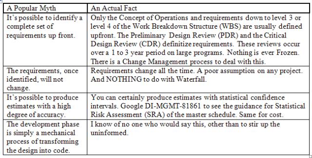 W15-SoftwareDevelopment-FlawedAssumptions