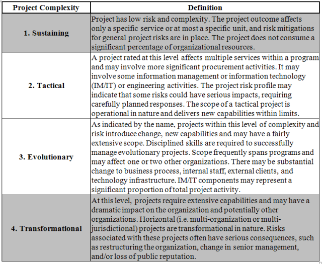 W16-ProjectComplexity