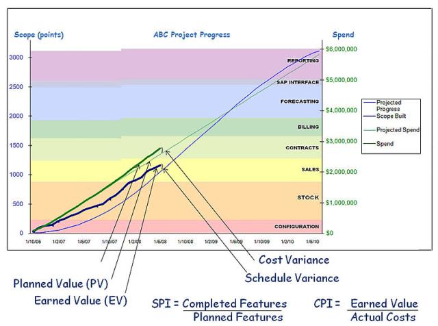 W17-AgileEVMRecommendedReportGraph