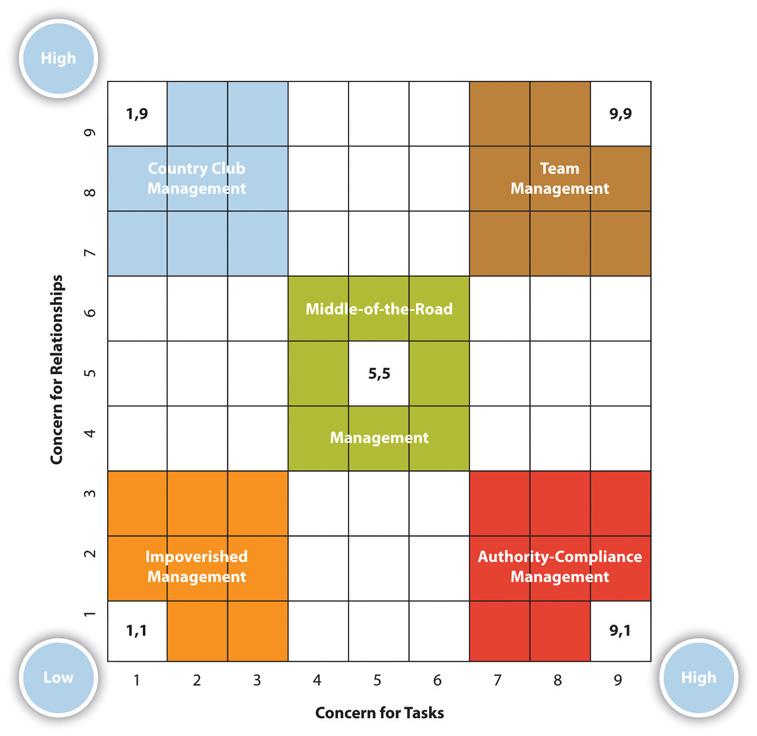 blake mouton leadership grid examples