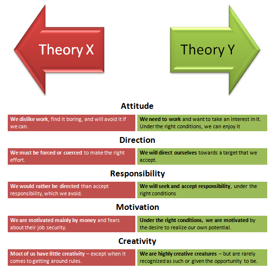 McGregor's Theory 'X' and Theory 'Y' | Theory of Motivation