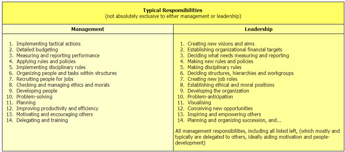 leadership theories taxonomy final Assignment: taxonomy of leadership theories to prepare for this assignment, review this week's learning resources and select four leadership theories.