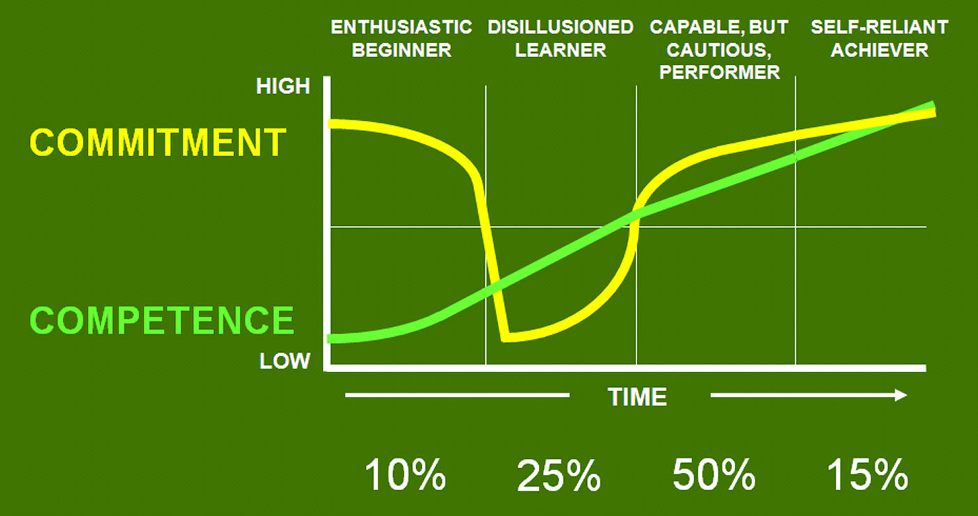 leadership style and its impact on The relationship between leadership and personality their leadership styles relationship between leadership and personality 7.