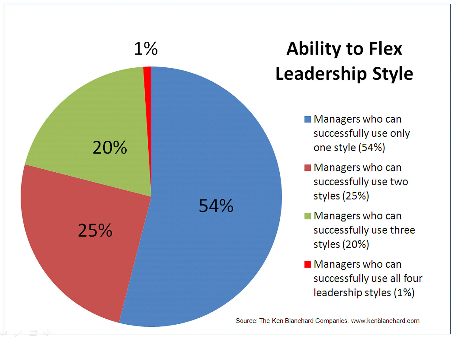 leadership and managerial style Those in management positions must develop a leadership style the selection of the style is contingent on the leader's personal traits, the people she will lead, and the nature of the activity.