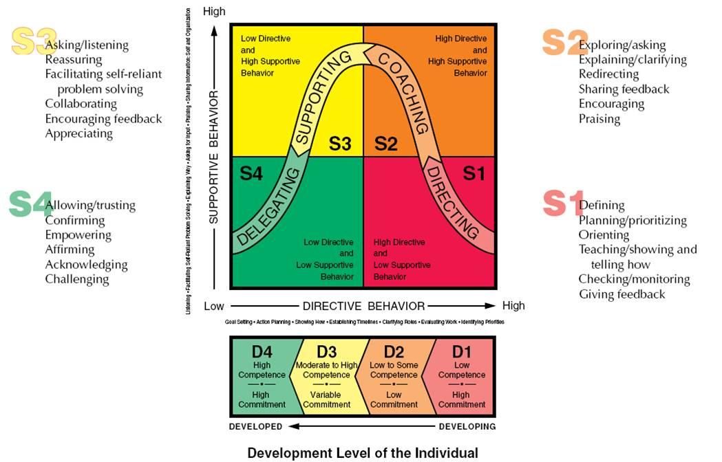 Leadership, Management, Situational Leadership   Mercure AACE 2013